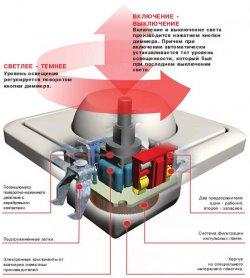 Как устроен и работает диммер (светорегулятор)