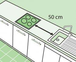 Полезные советы при планировке кухни, кухонного гарнитура