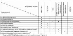 Устройство Защиты от Дугового Разряда (УЗДР) с функцией защиты от скачков напряжения - УЗМ-51МД