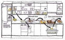 Для правильного планирования на кухне
