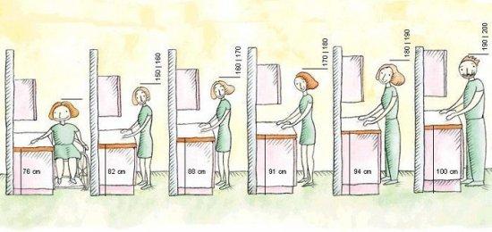 На заметку. На какой высоте располагать нижние шкафы на кухне
