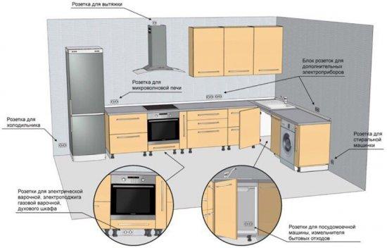 Где разместить розетки на кухне. Фото