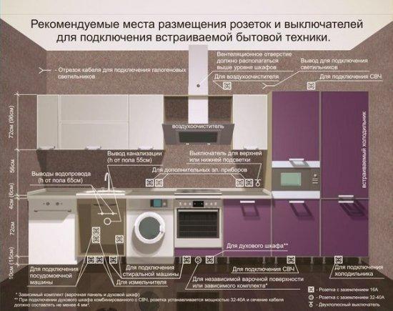 Рекомендуемые места для розеток и выключателей для подключения встраиваемой бытовой техники