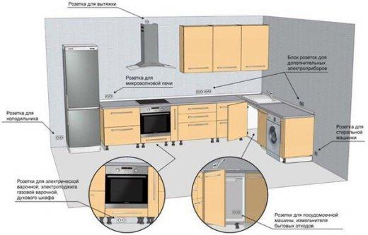 Кухонный гарнитур. Схема электропроводки для подключения техники и освещения (разбор схем из Интернета). Схема 2