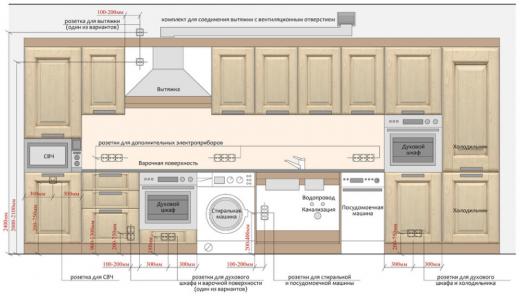 Кухонный гарнитур. Схема электропроводки для подключения техники и освещения (разбор схем из Интернета). Схема 4