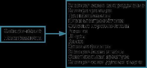 Важность применения технологии отключения цепи при обнаружении искрения