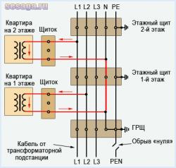 Понятие электрического отгорания нуля