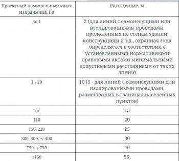 """ЛЭП 330 кВ в Жилом Комплексе """"Цветной Город"""""""